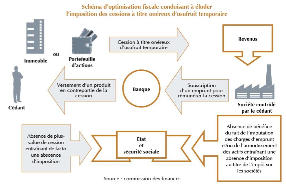 schema-optimisation-fiscale